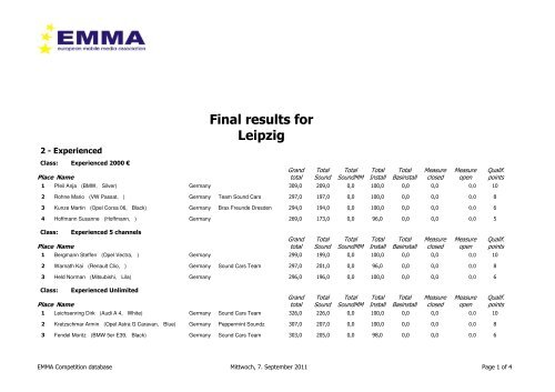 Final results for Leipzig - Emma