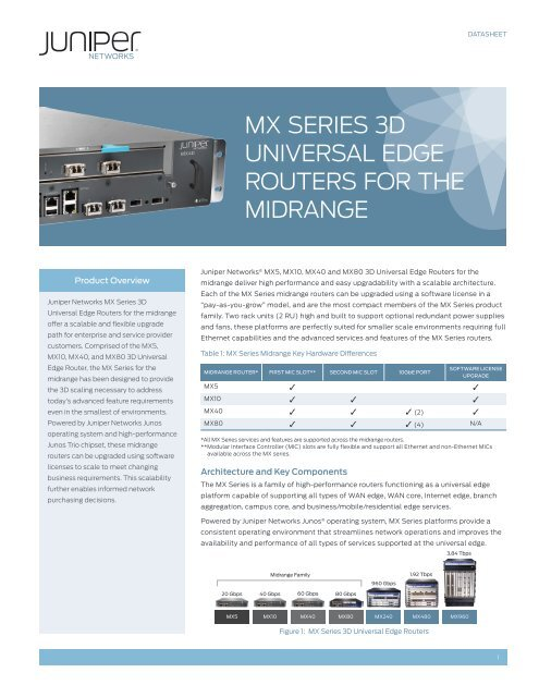 MX Series 3D Universal Edge Routers for the     - Juniper