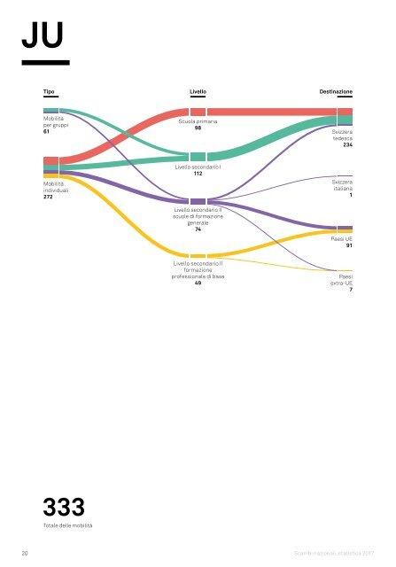 Scambi nazionali Statistica 2017