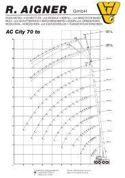 AC City 70 to R. AIGNER - Aigner Eisen.