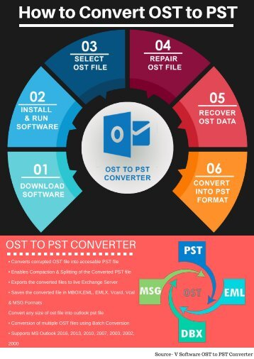 OST to PST Converter - How to Convert OST to PST