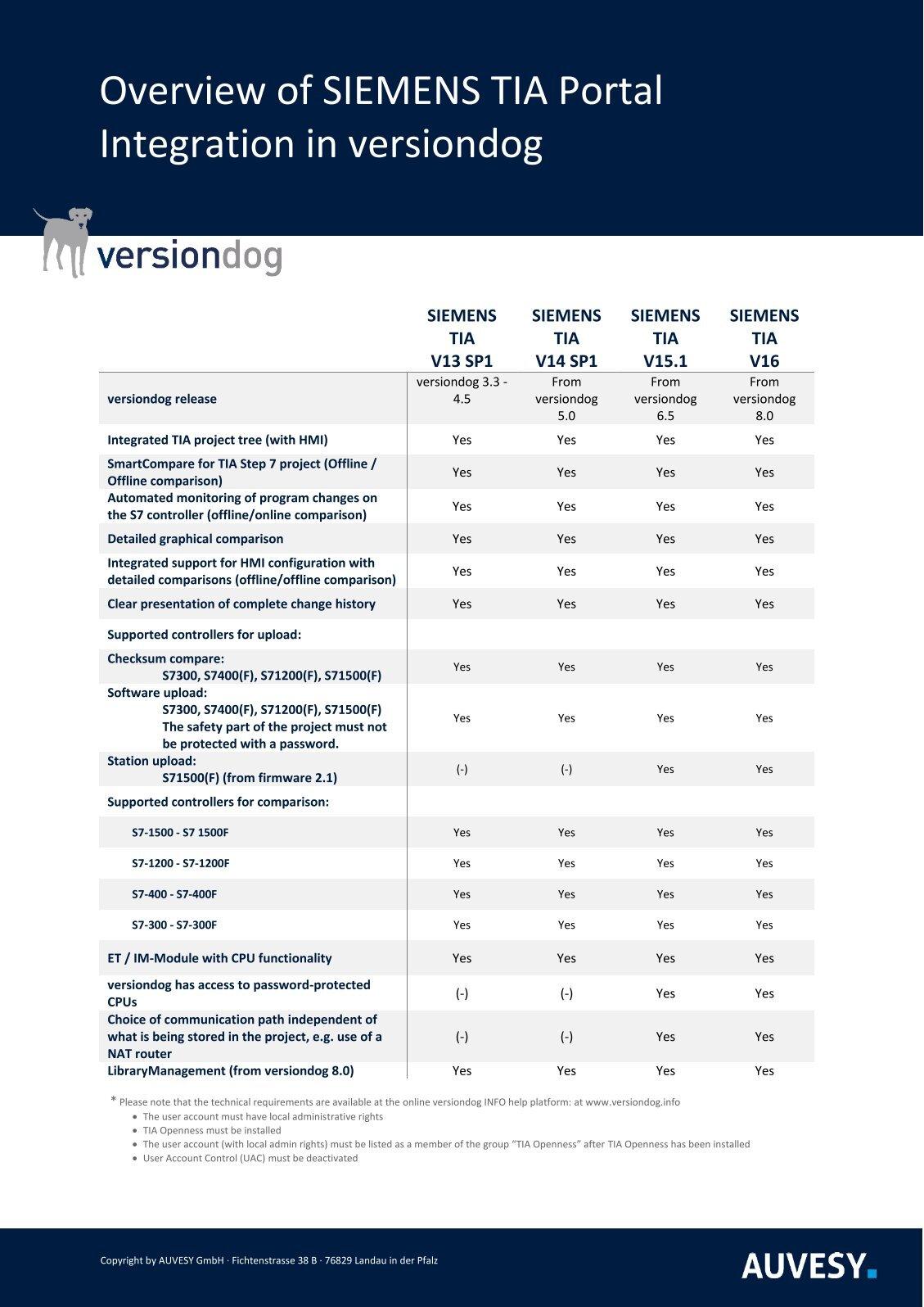 SIEMENS TIA Portal Roadmap - AUVESY