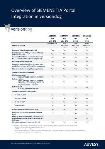 versiondog integration - Siemens TIA Portal