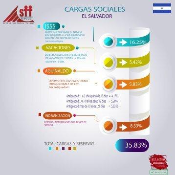 Cargas Sociales ES