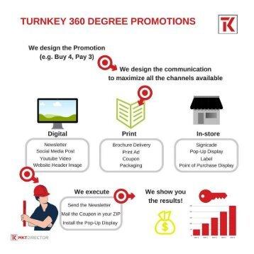 Digital Marketing and Advertising Agency | MKTDirector