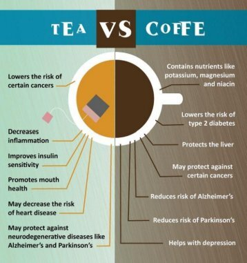 which is better coffee or tea