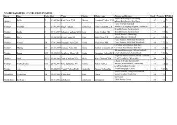 Teilnehmer Ergebnisse.pdf - Pferdezucht-Austria