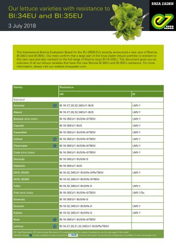 Our lettuce varieties with resistance to Bl:34EU and BI:35EU