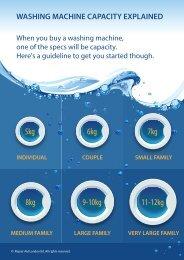 infographic-washing-machine-capacity