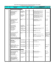Senarai PYDT Terkini Bagi tempoh 1 Mei 2011 - Jabatan Alam Sekitar