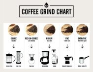 Coffee grind chart