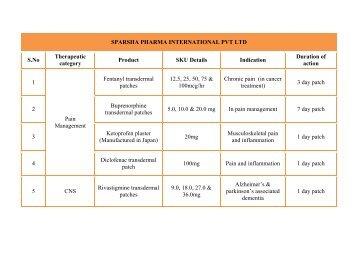 Sparsha Pharma - Products Portfolio