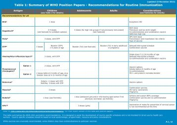 Table 1: Summary of WHO Position Papers - World Health ...
