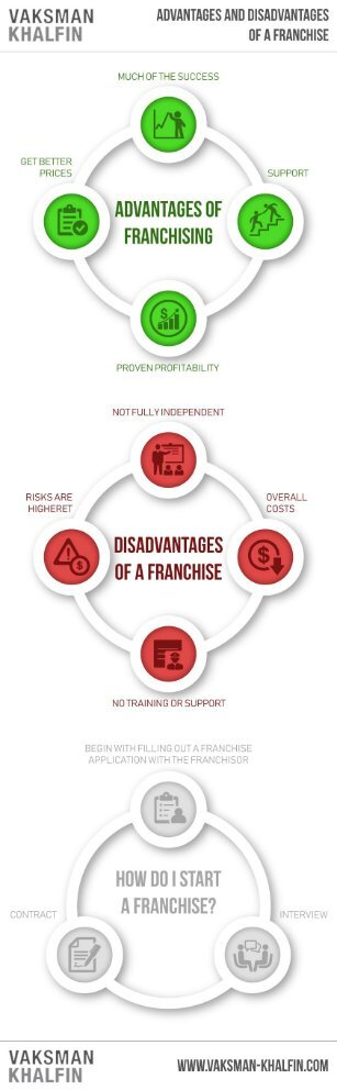 Advantages and Disadvantages of a Franchise