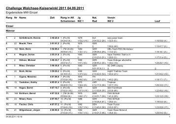 Ergebnislisten|Ergebnisliste MW Challenge - RAIKA TRI TEAM ...