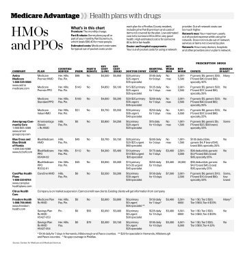 hmos and ppos Hmos and ppos are two of the most popular types of health insurance plans both have their advantages and disadvantages.