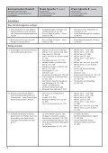 Praxis Sprache - Seite 4