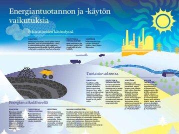 Energiantuotannon vaikutukset - Fortum
