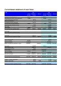 Financial Statement - Banco Mercantil - Page 3