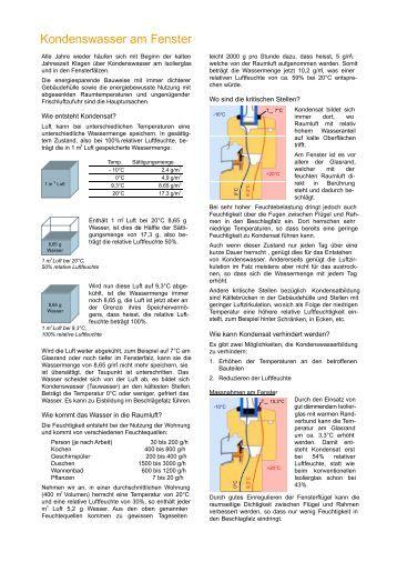 Kondenswasser magazines - Kondenswasser am fenster ...