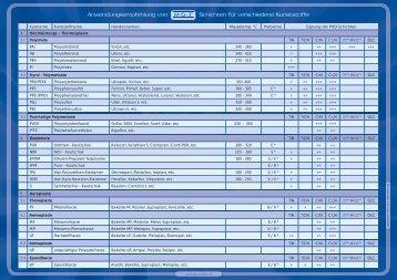 Anwendungsempfehlung von Schichten für verschiedene ... - Hot