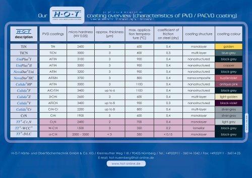 HV 0.05 - Hot
