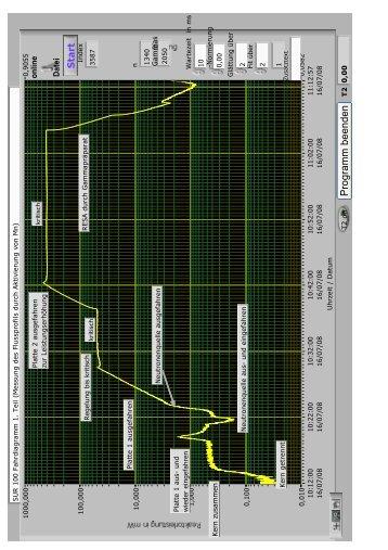 Messstatistik (Gaußverteilung)