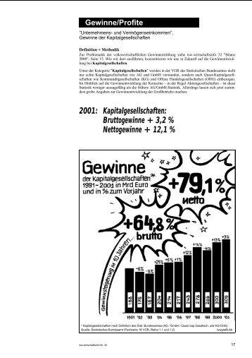 Kapitalgesellschaften: Bruttogewinne + 3,2 % Nettogewinne + ... - isw