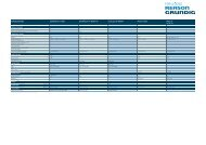 PORTABLE RADIOS COSMOPOLIT 7 A WEB ... - Grundig