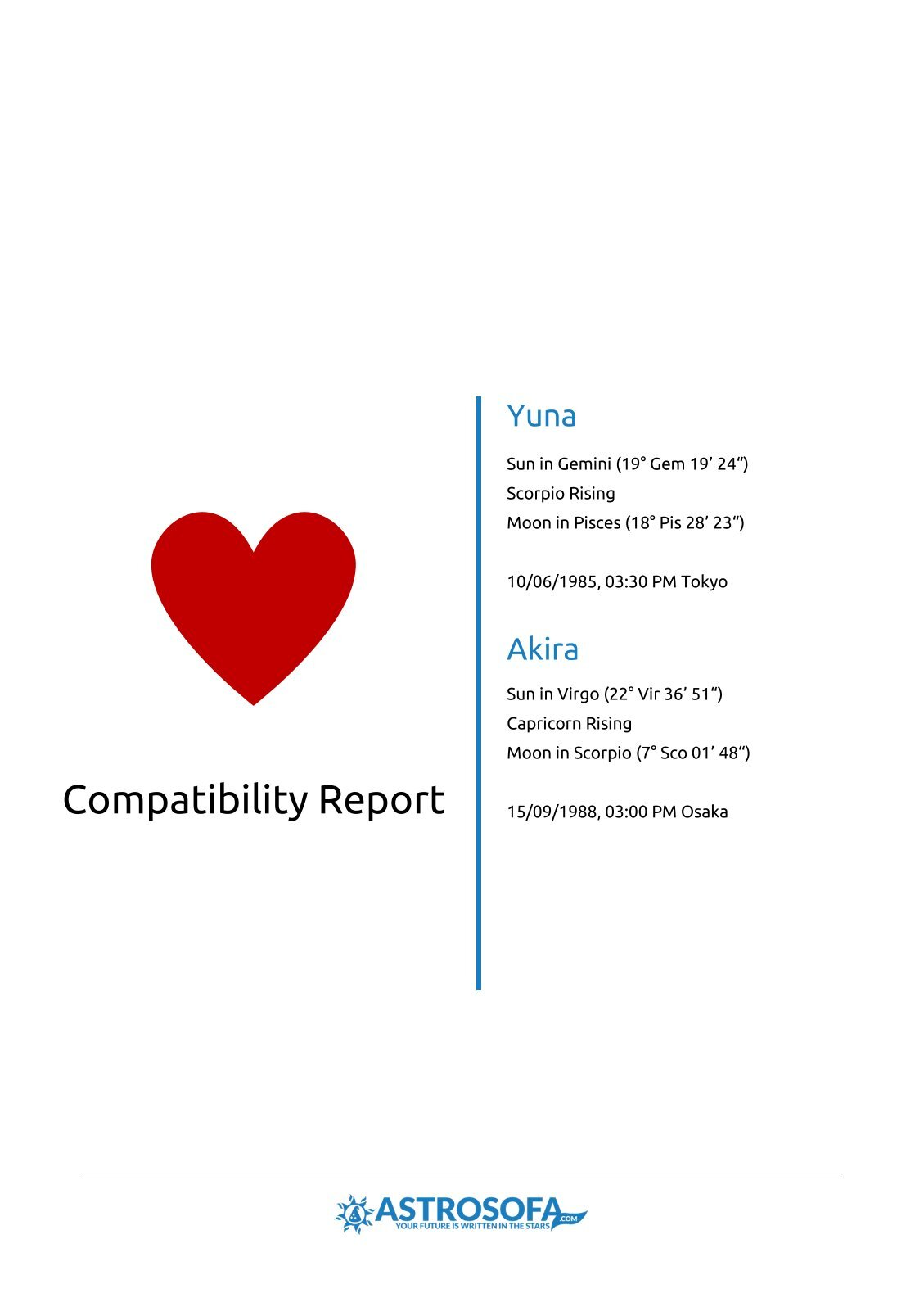 Compatibility Report Yuna and Akira