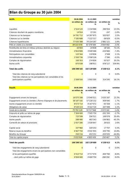 Bilan du Groupe au 30 juin 2004 - Raiffeisen