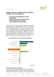 Anleger vertrauen Fondsbranche im Oktober 13,2 Mrd. Euro ... - BVI
