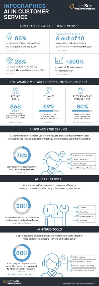 AI Transforming Customer Service