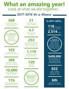 Community Annual Report FY 2017-2018 - Page 4