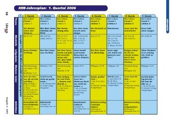KEB-Jahresplan: 1. Quartal 2006