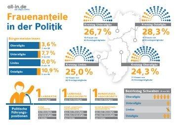 Frauenwahlrecht Infografik