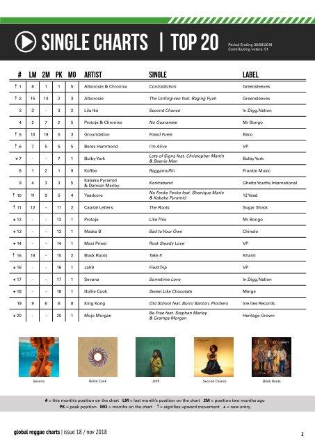 Global Reggae Charts - Issue #18 / November 2018