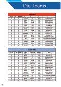 Reutlingen U 12 Auwahlturnier Eishockey Baden-Württemberg 20102018 - Seite 4