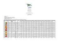 Final Results - Swiss Laser Association