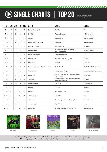 Global Reggae Charts - Issue #19 / December 2018