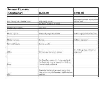 Business Expenses or Personal Expense