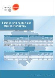 ) Daten und Fakten der  Region Hannover. - hannoverimpuls