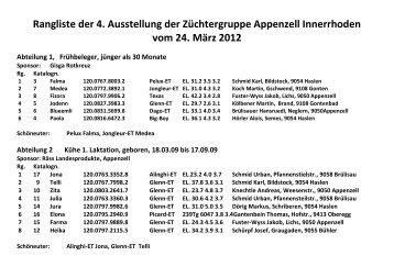 Rangliste der 4. Ausstellung der Züchtergruppe Appenzell ...