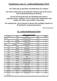 Ergebnisse vom 31. Außenmühlenlauf 2010 - Schulsport-Hamburg.de