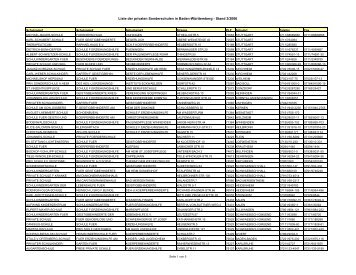Liste der privaten Sonderschulen in Baden ... - Kultusportal