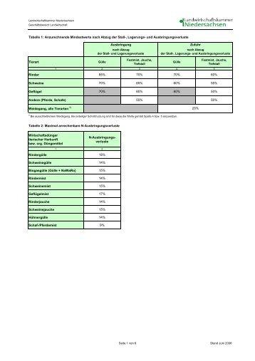 Tabelle 1: Anzurechnende Mindestwerte nach Abzug der Stall ...
