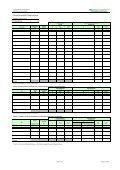 Tabelle 1: Anzurechnende Mindestwerte nach Abzug der Stall ... - Seite 4