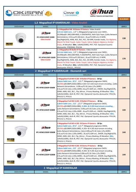 3-Dahua IP Kanal Ürünleri - Nisan 2019
