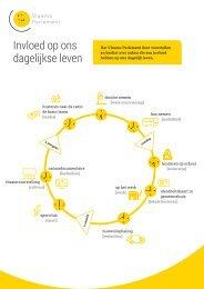 infographic-dagelijks-leven