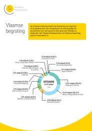 Vlaamse begroting 2019
